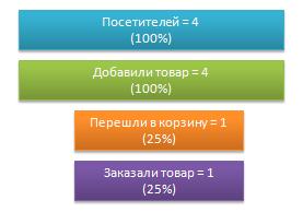 Воронка продаж (пример)