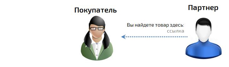 Партнерская программа. Слайд 2