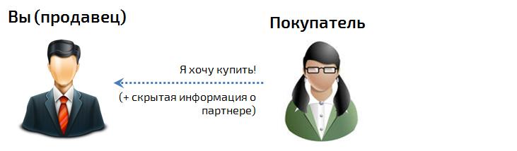 Партнерская программа. Слайд 3