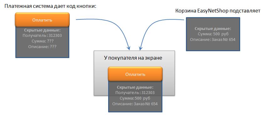Схема работы с платежными системами